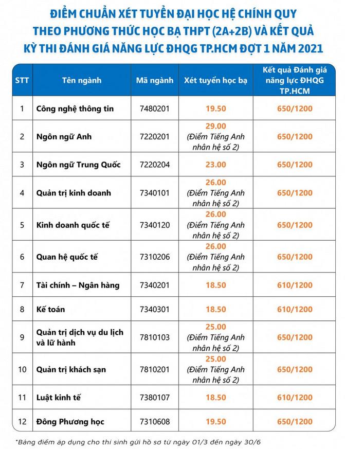 Dai hoc Ngoai ngu Tin hoc TPHCM cong bo diem chuan hoc ba dot 1 nam 2021