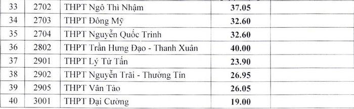 Ha Noi ha diem chuan vao lop 10 THPT cong lap 2021