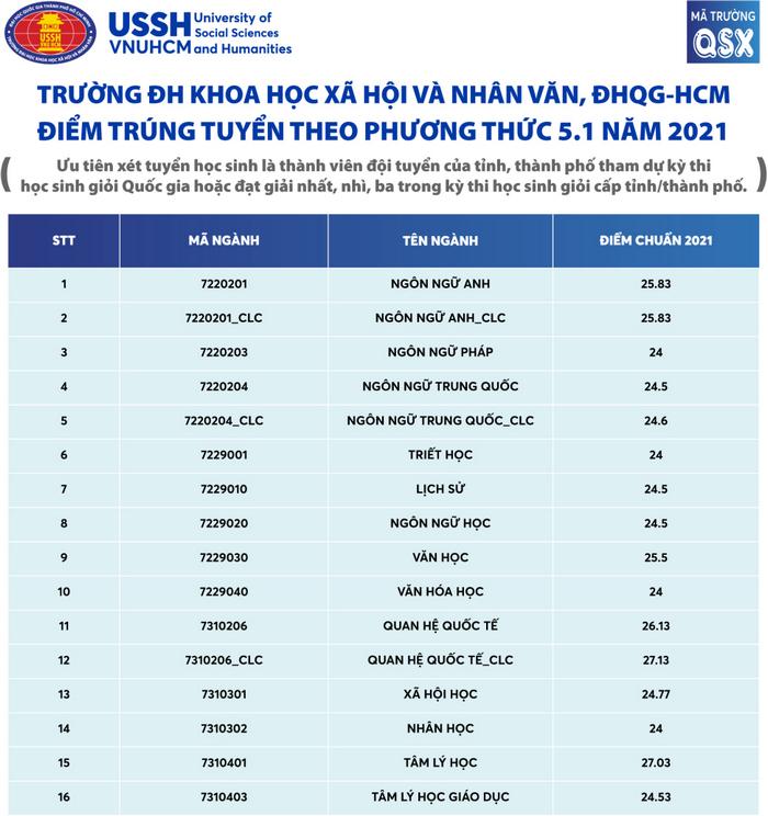 DH Khoa hoc Xa hoi va Nhan van - DHQG HCM cong bo diem chuan bon phuong thuc 2021