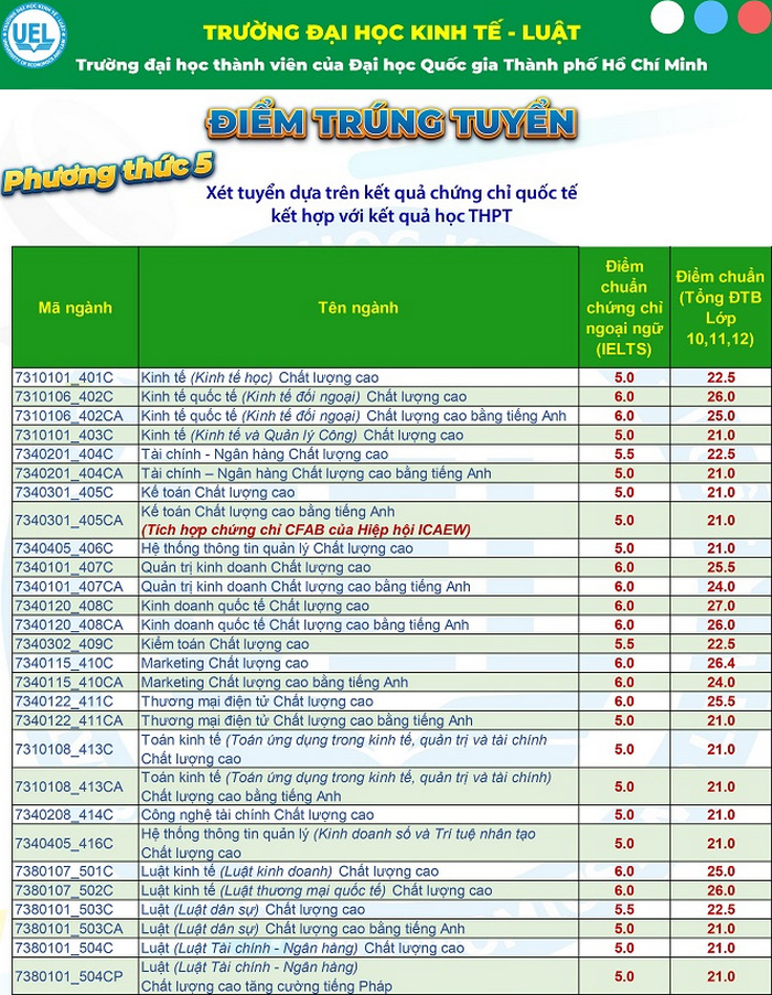 Dai hoc Kinh te - Luat TPHCM cong bo diem chuan 3 phuong thuc nam 2021