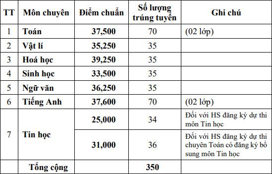 Diem chuan vao lop 10 Dong Thap nam 2021