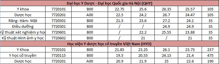 Diem chuan cac truong Y duoc phia Bac-Trung 3 nam 2020-2019-2018