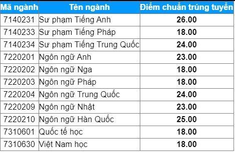 Diem chuan hoc ba Dai hoc Ngoai ngu - DH Hue dot 1/2021