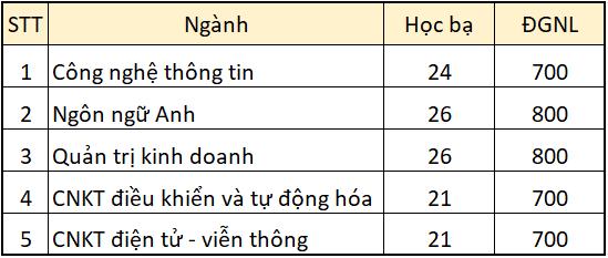 Hoc vien Hang khong Viet Nam cong bo diem chuan hoc ba 2021