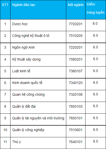 DH Cong nghe Mien Dong cong bo diem chuan hoc ba dot 3/2021
