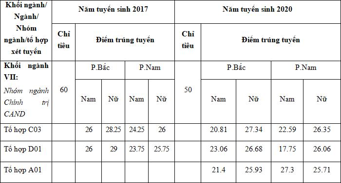 Diem chuan khoi truong Cong an 2 nam gan day