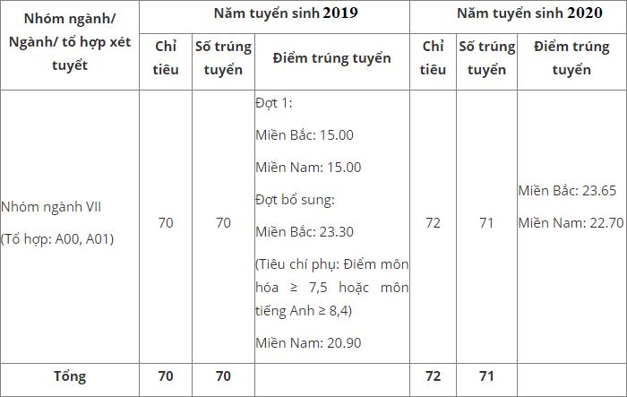 Diem chuan khoi truong Quan doi 2 nam gan day 2020 - 2019