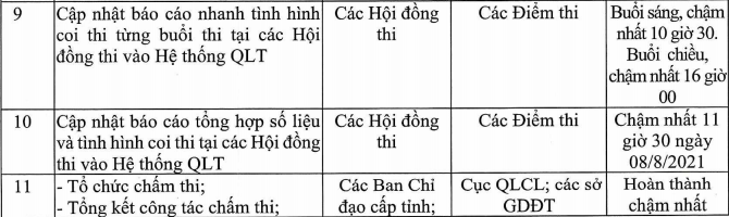 Thoi gian cong bo diem thi tot nghiep THPT 2021 dot 2
