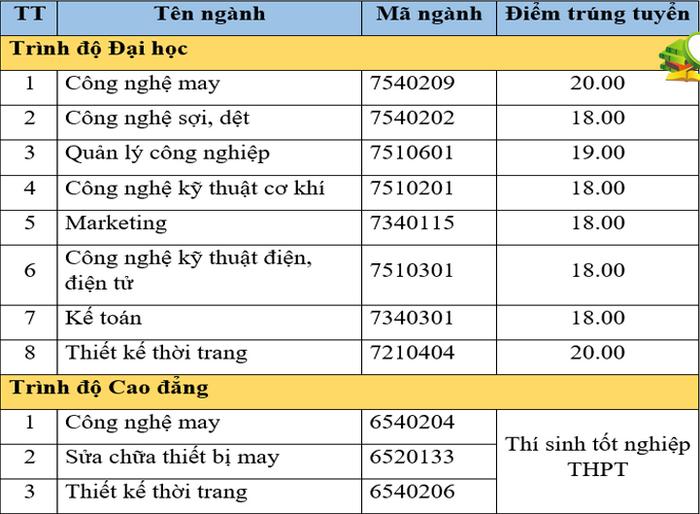 Diem chuan hoc ba DH Cong nghiep Det May Ha Noi dot 3/2021