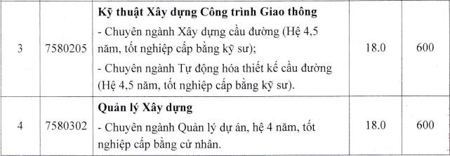 Diem chuan hoc ba DH Xay dung Mien Trung tai Da Nang 2021