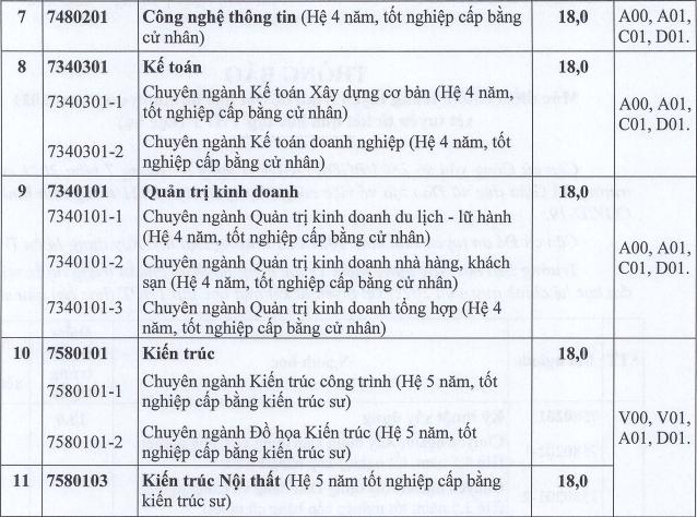 Diem chuan hoc ba DH Xay dung mien Trung nam 2021