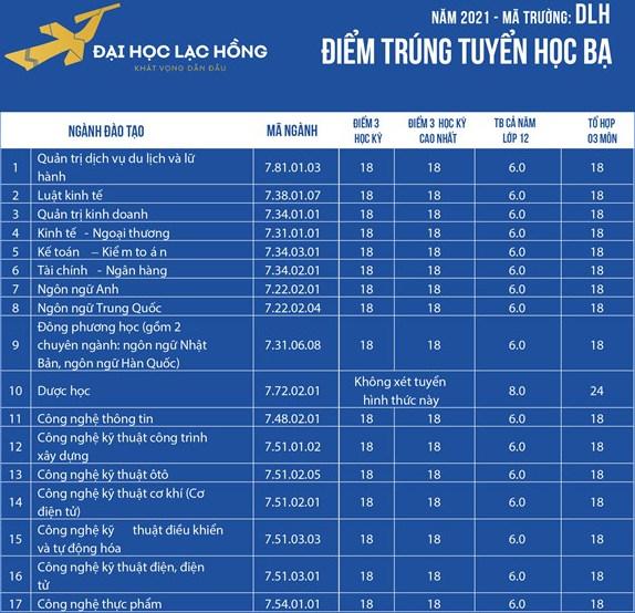 Dai hoc Lac Hong cong bo diem chuan hoc ba 2021