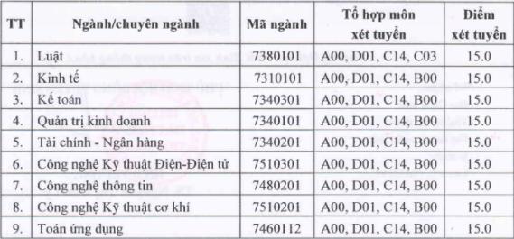 Diem chuan hoc ba Dai hoc Thai Binh nam 2021