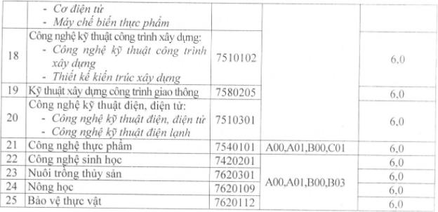 Diem chuan hoc ba Dai hoc Cuu Long nam 2021
