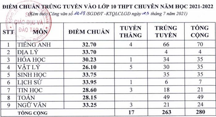 Binh Duong cong bo diem chuan vao lop 10 nam 2021