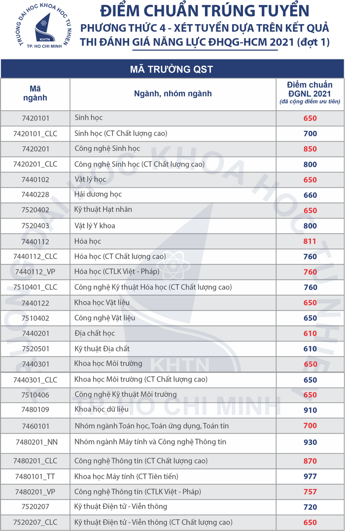 Dai hoc Khoa hoc Tu nhien - DHQG TP.HCM cong bo diem chuan DGNL dot 1/2021