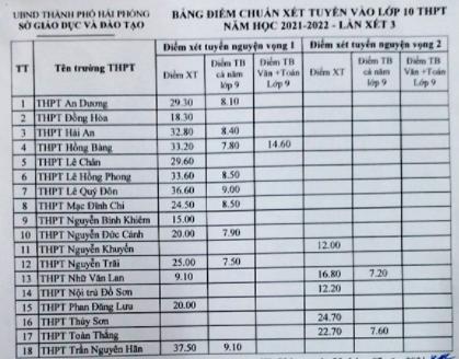 Diem chuan vao lop 10 Hai Phong 2021 (Lan 3)
