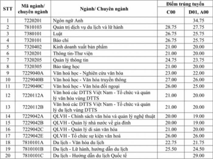 Dai hoc Van hoa Ha Noi cong bo diem chuan hoc ba 2021
