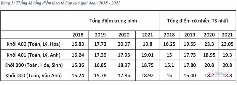 Pho diem phan hoa, du kien diem chuan Dai hoc 2021 tang