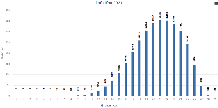 Pho diem thi tot nghiep THPT 2021 - Khoi A, A1, B, C, D