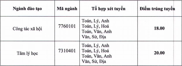 Dai hoc Lao dong - Xa hoi cong bo diem chuan hoc ba 2021