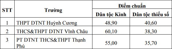 Diem chuan vao lop 10 tinh Soc Trang nam 2021