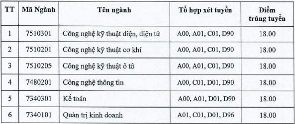 Dai hoc Cong nghiep TPHCM cong bo diem chuan hoc ba 2021