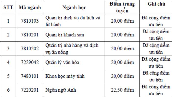 Dai hoc Ha Long cong bo diem chuan xet tuyen ket hop 2021