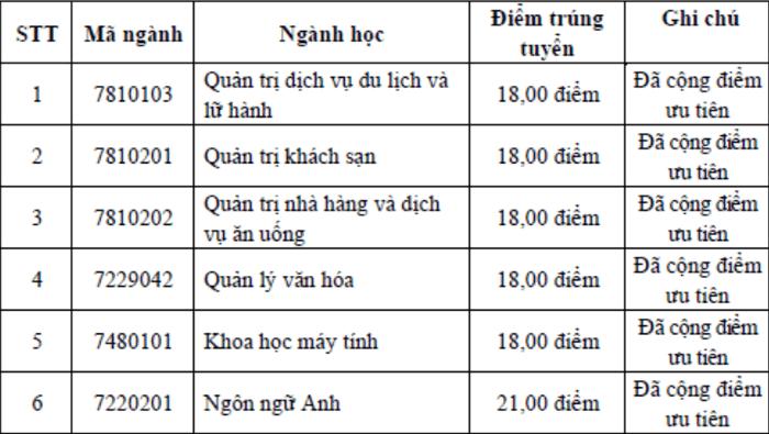 Diem chuan hoc ba Dai hoc Ha Long 2021 dot 2