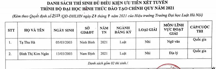 Danh sach trung tuyen thang, uu tien xet tuyen DH Luat Ha Noi nam 2021