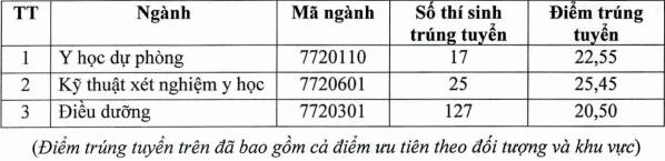 Dai hoc Y khoa Vinh cong bo diem chuan hoc ba 2021