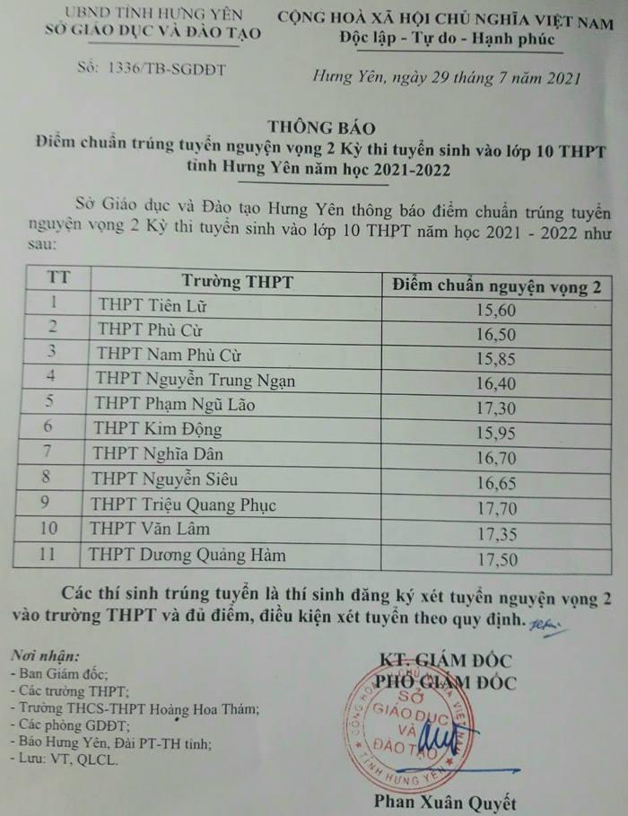 Diem chuan vao lop 10 tinh Hung Yen nam 2021 - Nguyen vong 2