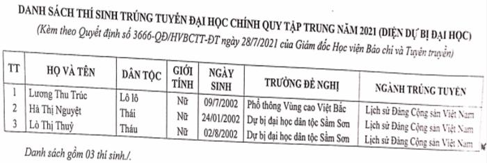 Danh sach trung tuyen thang HV Bao chi va Tuyen truyen nam 2021