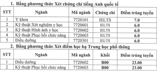 Diem chuan hoc ba Dai hoc Ky thuat Y te Hai Duong nam 2021