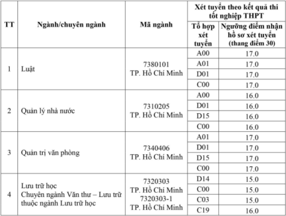 Diem san Dai hoc Noi vu Ha Noi phan hieu TP.HCM nam 2021