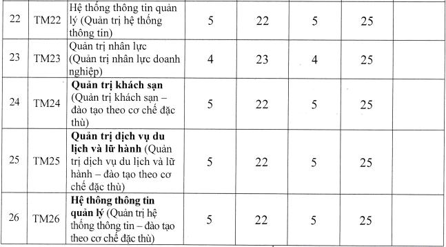 Dai hoc Thuong mai cong bo diem chuan xet tuyen ket hop 2021