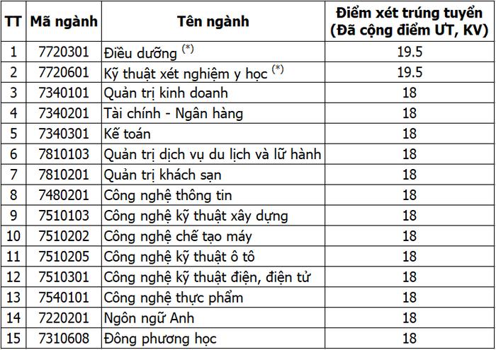 Dai hoc Cong nghe Dong Nai cong bo diem chuan hoc ba 2021