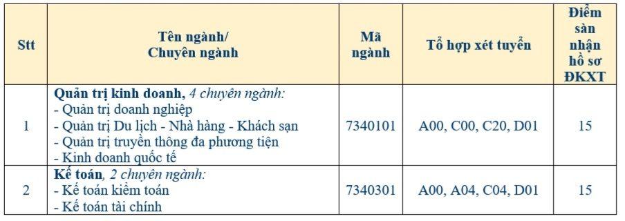 Diem xet tuyen Dai hoc Ba Ria Vung Tau nam 2021