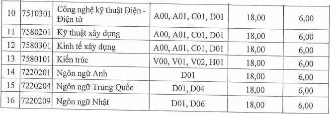 Diem chuan hoc ba Dai hoc Dan lap Phuong Dong nam 2021
