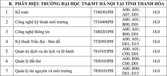 Dai hoc Tai nguyen va Moi truong Ha Noi cong bo diem chuan hoc ba 2021 dot 2