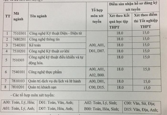 Diem san xet tuyen Dai hoc Cong Nghiep Vinh nam 2021
