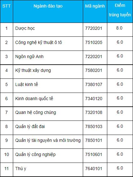 Diem chuan hoc ba DH Cong nghe Mien Dong 2021 dot 4