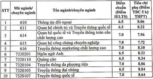 HV Bao chi va Tuyen truyen cong bo diem chuan xet tuyen ket hop 2021 (Dot bo sung)