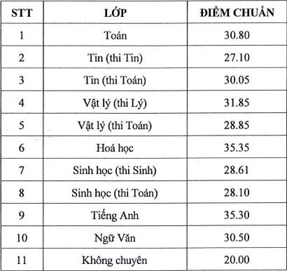 Truong Pho thong Nang khieu cong bo diem chuan vao lop 10 nam 2021