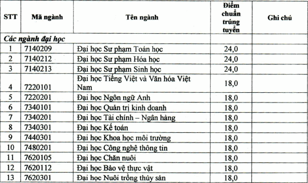 Diem chuan hoc ba Dai hoc Bac Lieu nam 2021