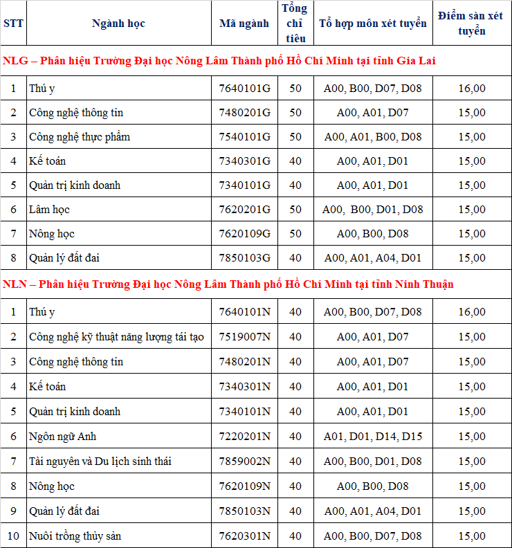 Dai hoc Nong Lam TPHCM cong bo diem san xet tuyen 2021