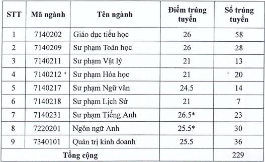 Diem chuan hoc ba Dai hoc Dong Nai nam 2021