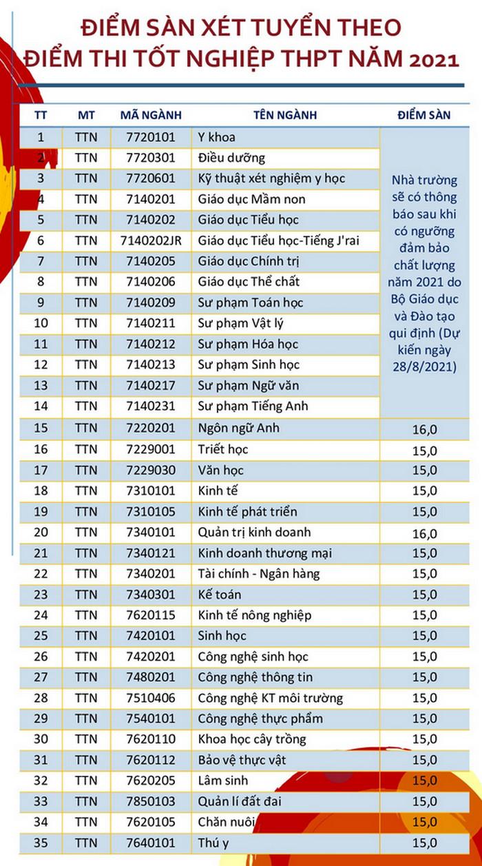 Diem san xet tuyen Dai hoc Tay Nguyen nam 2021