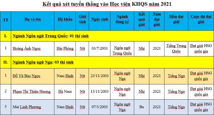 Ket qua xet tuyen thang Hoc vien Khoa hoc Quan su nam 2021