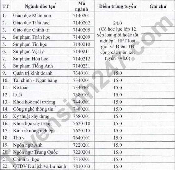 Dai hoc Ha Tinh cong bo diem chuan hoc ba 2021